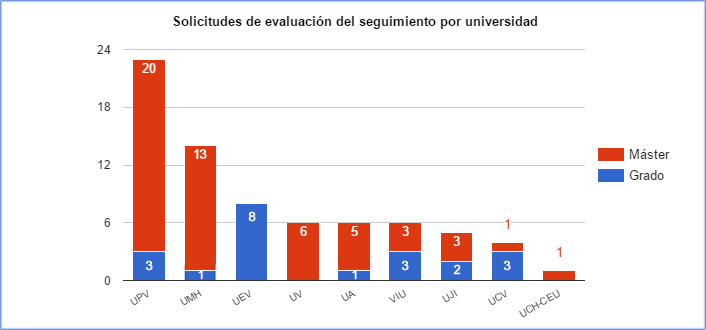 solicitudes-evaluacion-seguimiento-por-universidad