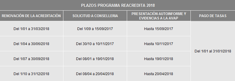 plazos programa reacredita 2018