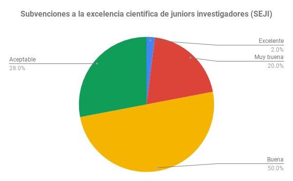 Subvenciones a la excelencia científica de juniors investigadores (SEJI)