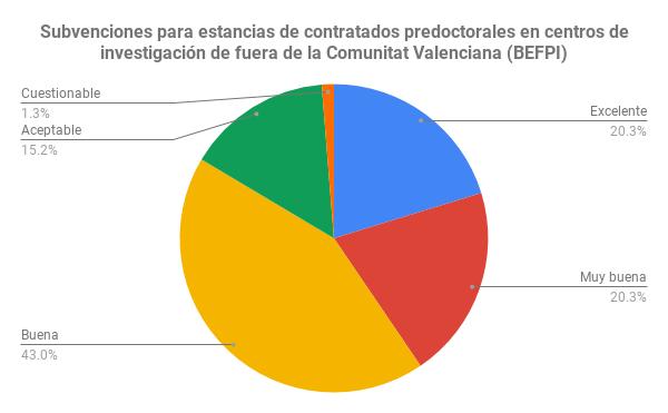 Subvenciones para estancias de contratados predoctorales en centros de investigación de fuera de la Comunitat Valenciana (BEFPI)
