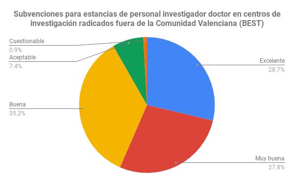 Subvenciones para estancias de personal investigador doctor en centros de investigación radicados fuera de la Comunidad Valenciana (BEST)