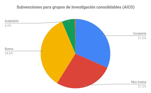 Subvenciones para grupos de investigación consolidables (AICO) (1)