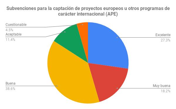 Subvenciones para la captación de proyectos europeos u otros programas de carácter internacional (APE)