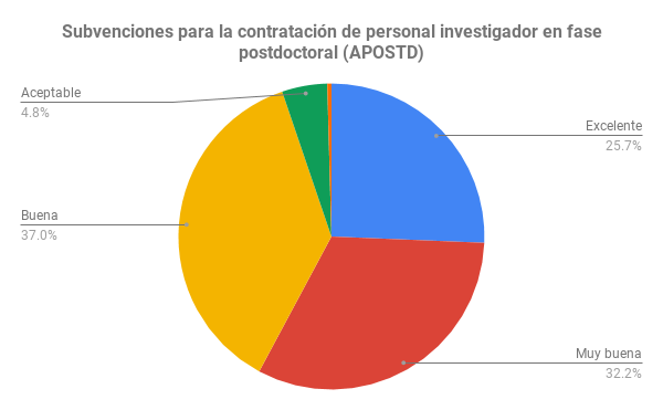 Subvenciones para la contratación de personal investigador en fase postdoctoral (APOSTD)