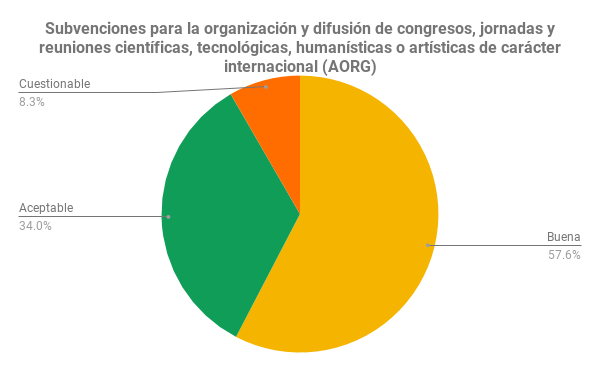 Subvenciones para la organización y difusión de congresos, jornadas y reuniones científicas, tecnológicas, humanísticas o artísticas de carácter internacional (AORG)