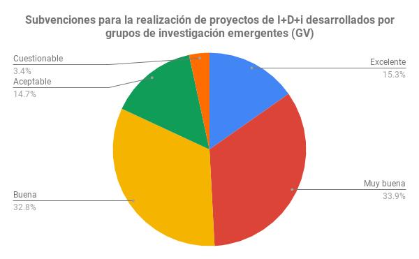Subvenciones para la realización de proyectos de I+D+i desarrollados por grupos de investigación emergentes (GV)
