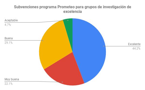 Subvenciones programa Prometeo para grupos de investigación de excelencia