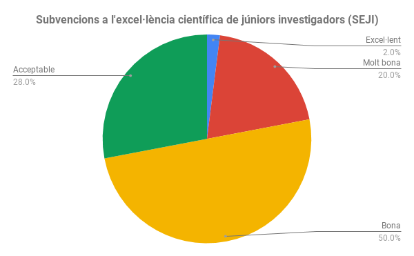Subvencions a l'excel·lència científica de júniors investigadors (SEJI)