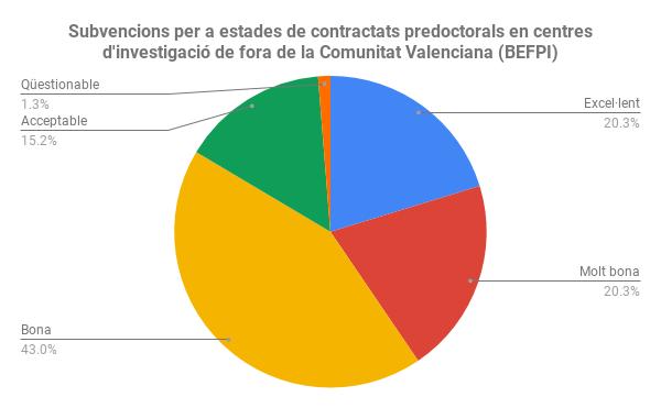 Subvencions per a estades de contractats predoctorals en centres d'investigació de fora de la Comunitat Valenciana (BEFPI)