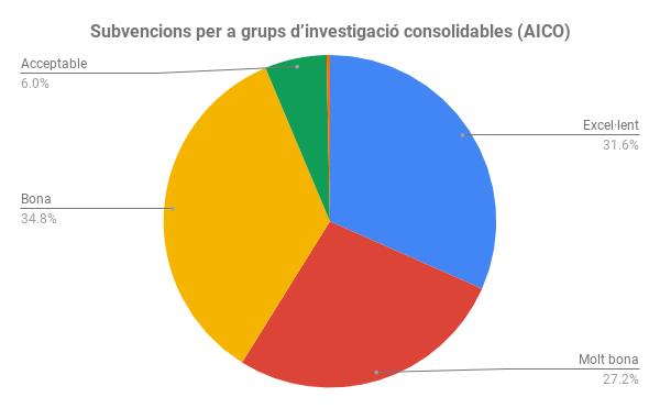 Subvencions per a grups d'investigació consolidables (AICO)
