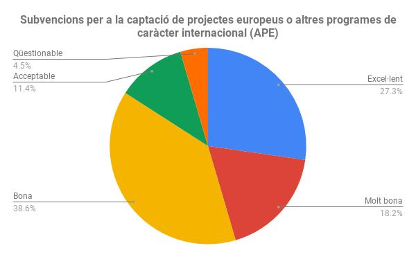 Subvencions per a la captació de projectes europeus o altres programes de caràcter internacional (APE)