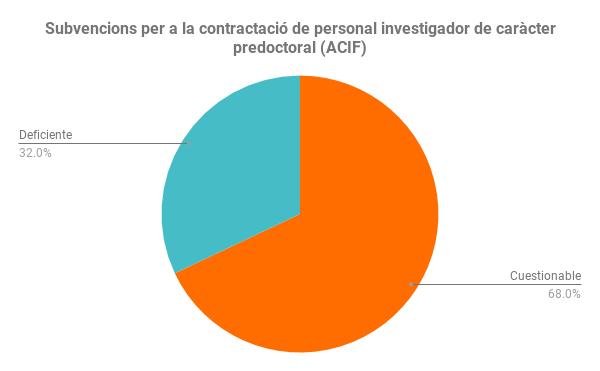 Subvencions per a la contractació de personal investigador de caràcter predoctoral (ACIF) (1)