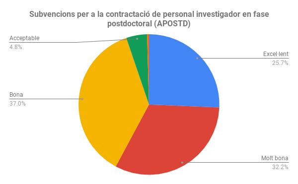 Subvencions per a la contractació de personal investigador en fase postdoctoral (APOSTD) (1)