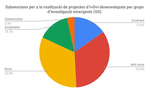 Subvencions per a la realització de projectes d'I+D+i desenvolupats per grups d'investigació emergents (GV)