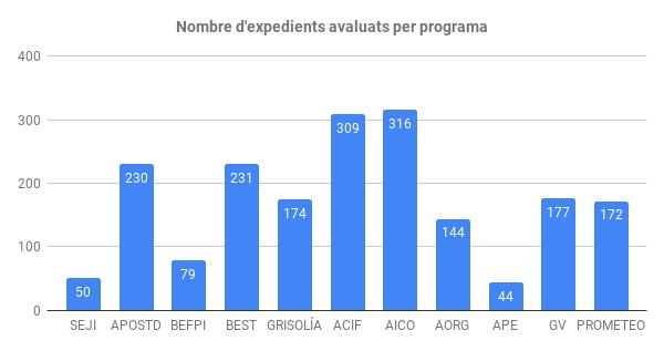 Nombre d'expedients avaluats per programa (3)