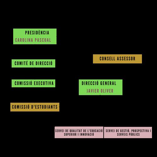 estructura AVAP